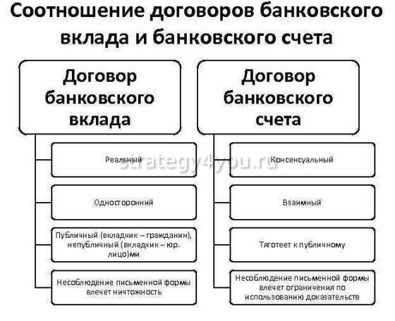 отличия договора банковского счета и банковского вклада