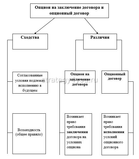 отличия опциона на заключение договора и опционного