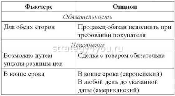 разница между фьючерсами и опционами