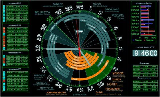 расписание торговых сессий разных бирж
