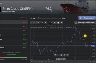 фьючерсы на товарную нефть