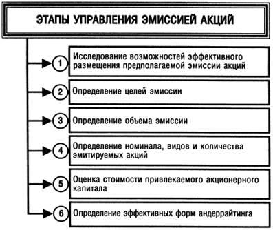 этапы управления эмиссией акций