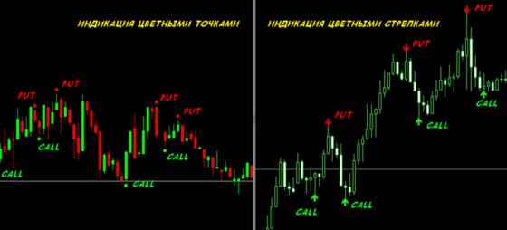 Индикаторы MT4 для бинарных опционов