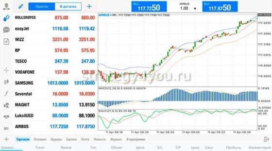 Как купить акции Газпрома, BMW, Apple