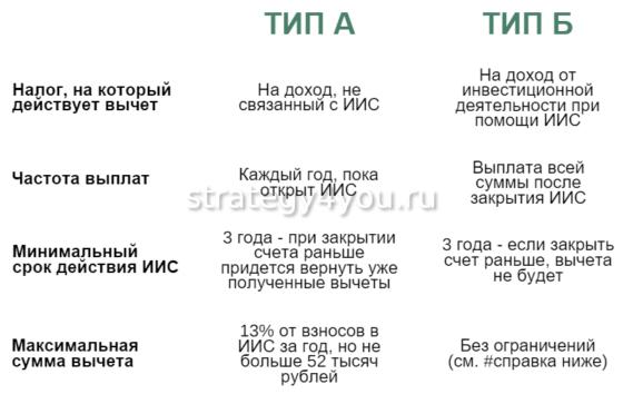 Типы вычетов по ИИС