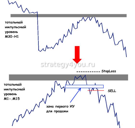 Торговая стратегия Снайпер на рынке Форекс