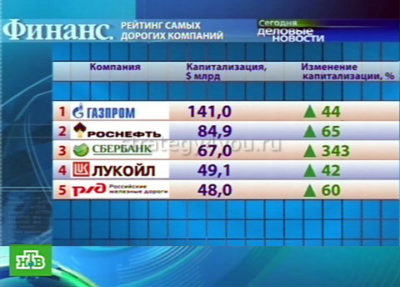 голубые фишки российского рынка