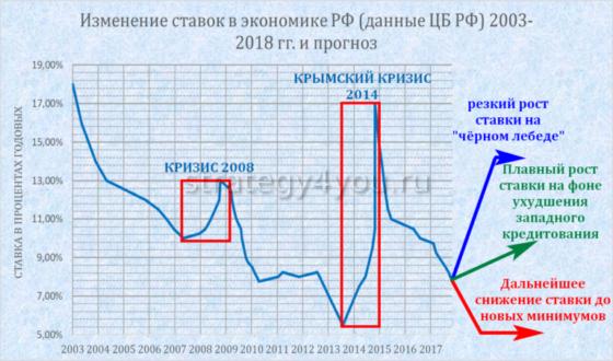 изменение ставок в экономике РФ