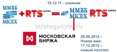 как появилась московская биржа