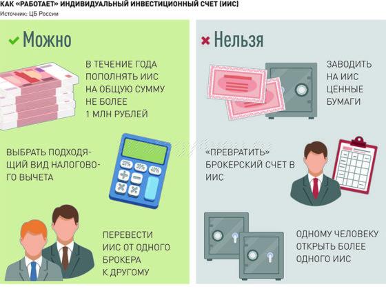 как работает индивидуальный инвестиционный счет
