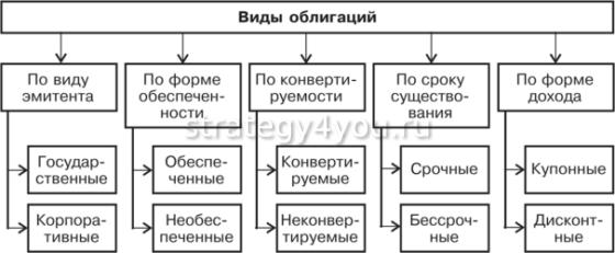 основные виды облигаций