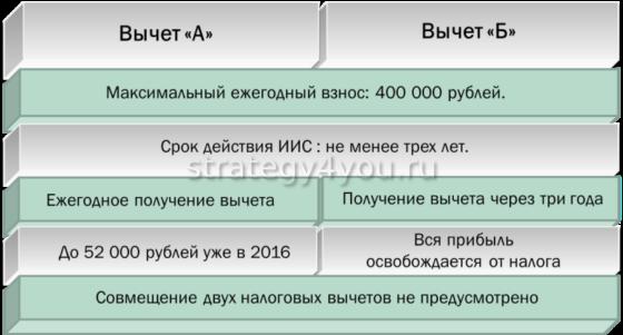 особенности налогового вычета по иис