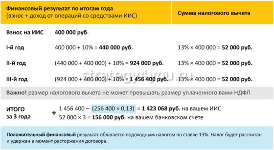расчеты по налоговому вычету по иис