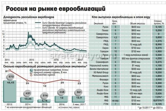 россия на рынке еврооблигаций