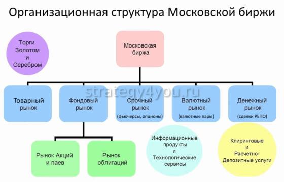 структура работы московской биржи