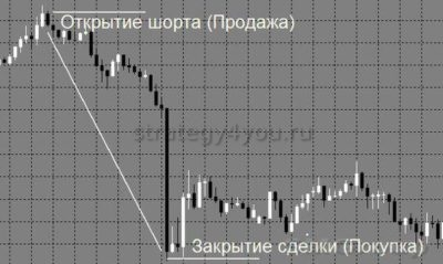 шортить на фондовом рынке как это
