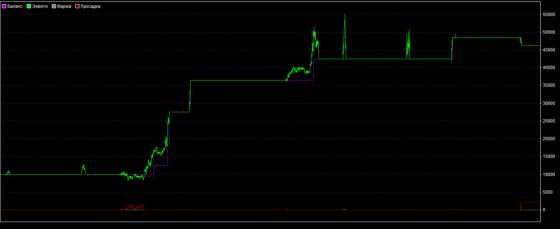 график доходности TR-Gold