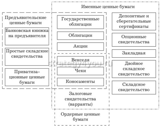 Виды именных бумаг