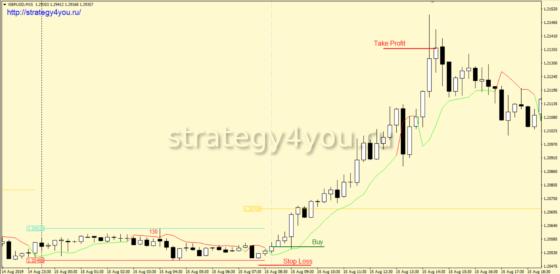 Стратегия форекс «Восьмерочка» - покупка