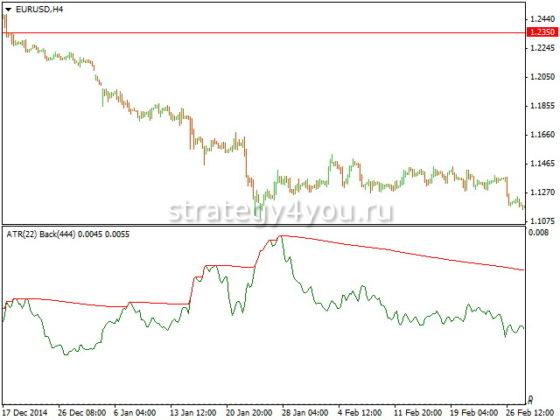 Volatility FBA NR Индикатор