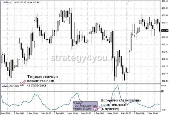 Индикатор Volatility_v3