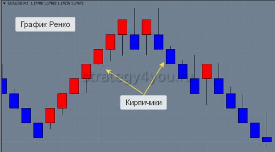 Графики Ренко в торговле на валютном рынке форекс