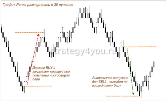 График Ренко как работать с этим индикатором