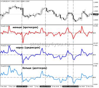 Индикатор Force Index или индекс силы Элдера
