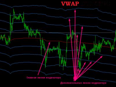 Индикатор VWAP для комплексного анализа рыночного настроения