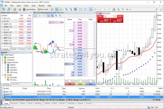 Интернет трейдинг на Форексе и фондовых рынках с MetaTrader 5