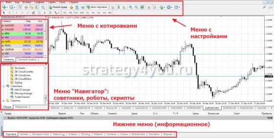 Как торговать на Метатрейдер 4 инструкция