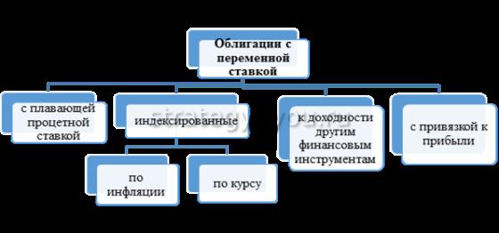ОФЗ с переменным купоном