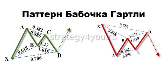 Паттерн Бабочка Гартли и его индикатор на Форекс