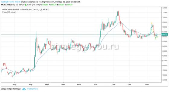 Фьючерс на доллар рубль (Si) как торговать