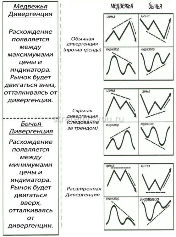 виды дивергенции на форекс