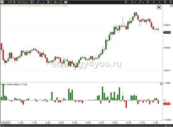 доллар рубль открытый интерес