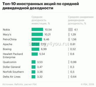 доходность иностранных акций по дивидендам
