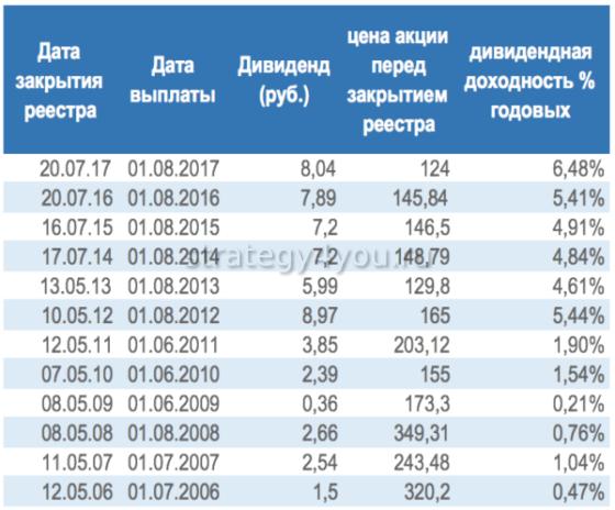 изменение величины дивидендов газпрома
