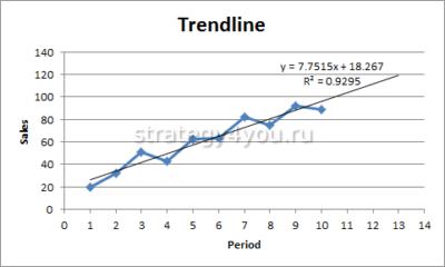 как выглядит линия тренда в ексель