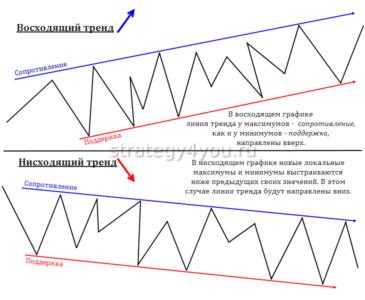 как строятся линии тренда