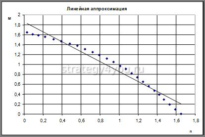 линейная апроксимация графика
