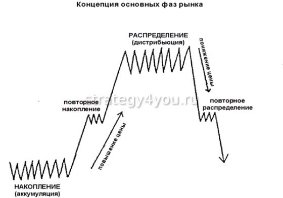 накопление и распределение