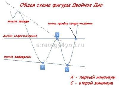 общая схема фигуры двойное дно