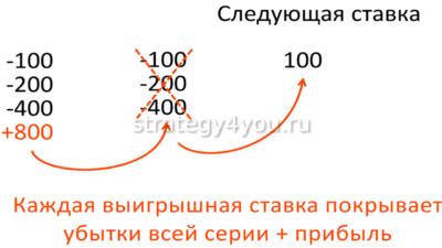 принцип работы системы мартингейла