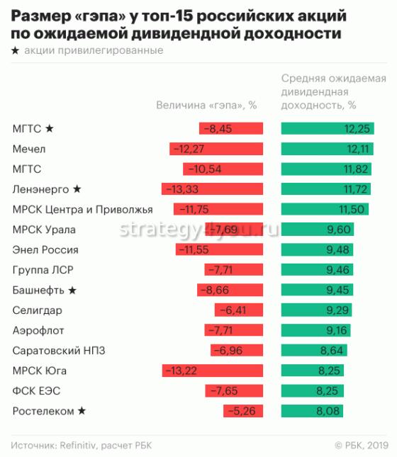 рейтинг акций