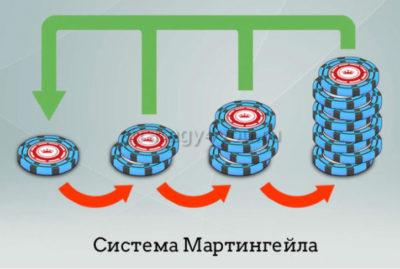 суть и принцип системы мартингейла