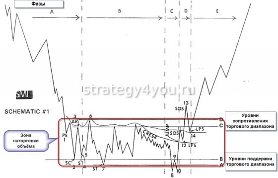 фазы рынка
