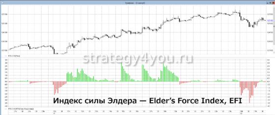 Elders-Force-Index индикатор