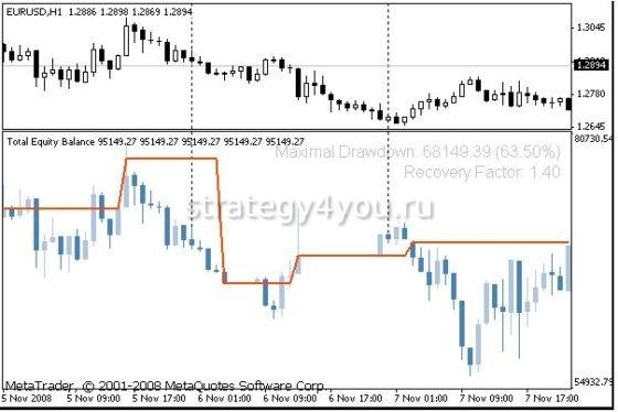 Equity Indicator