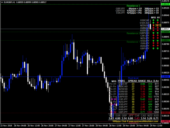 Forex-Dashboard-Support-Resistance-Indicator